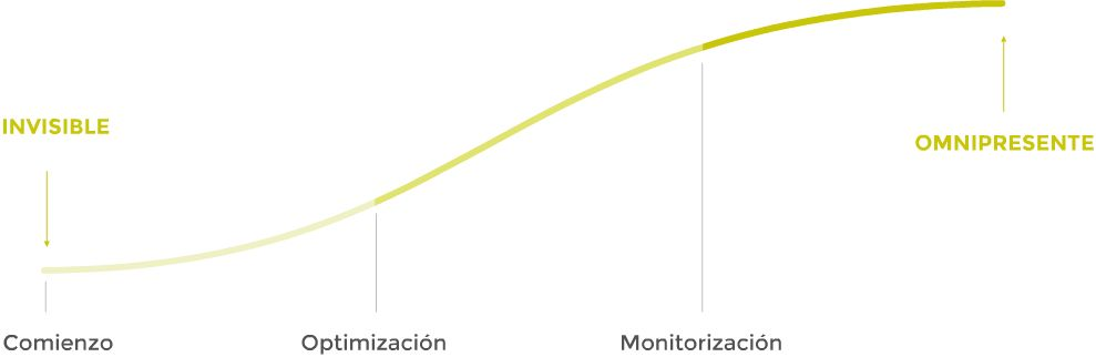 grafica Agencia SEO