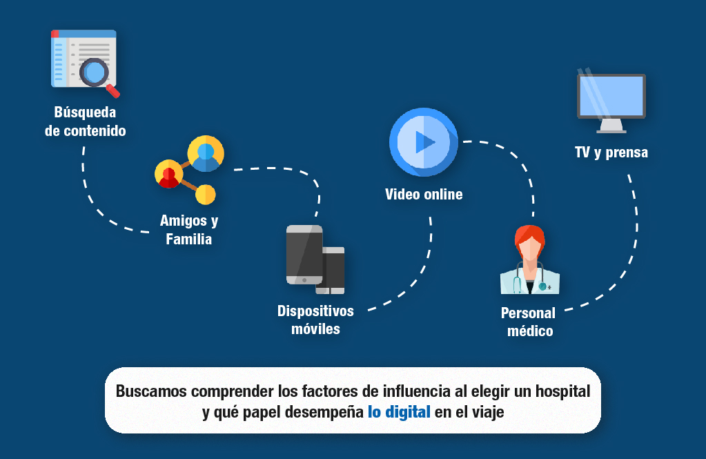 Marketing online para hospitales
